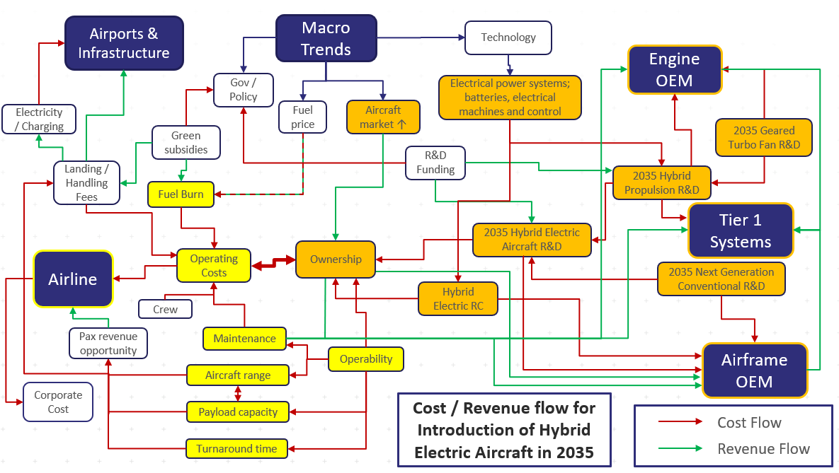 Revenue flow for introduction of Hybrid Electric Aircraft in 2035