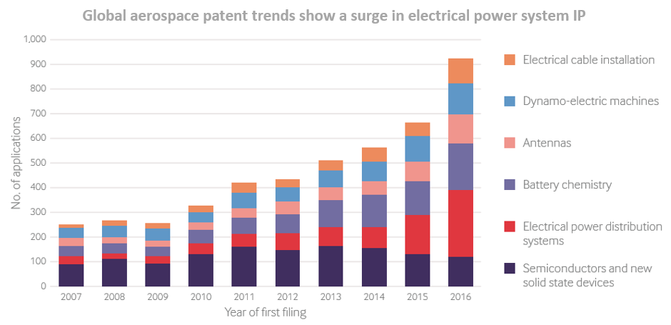 Graph to show global aerospace patent trends