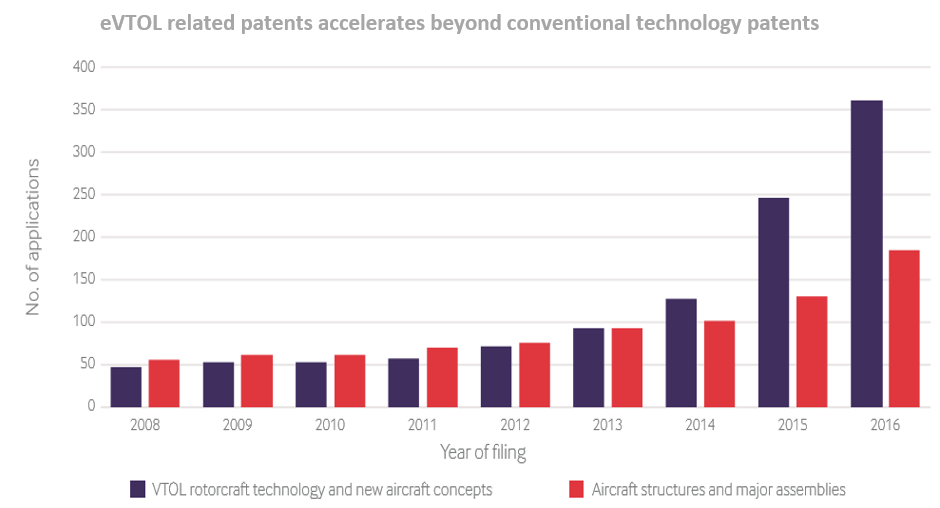 graph to show eVTOL related patents