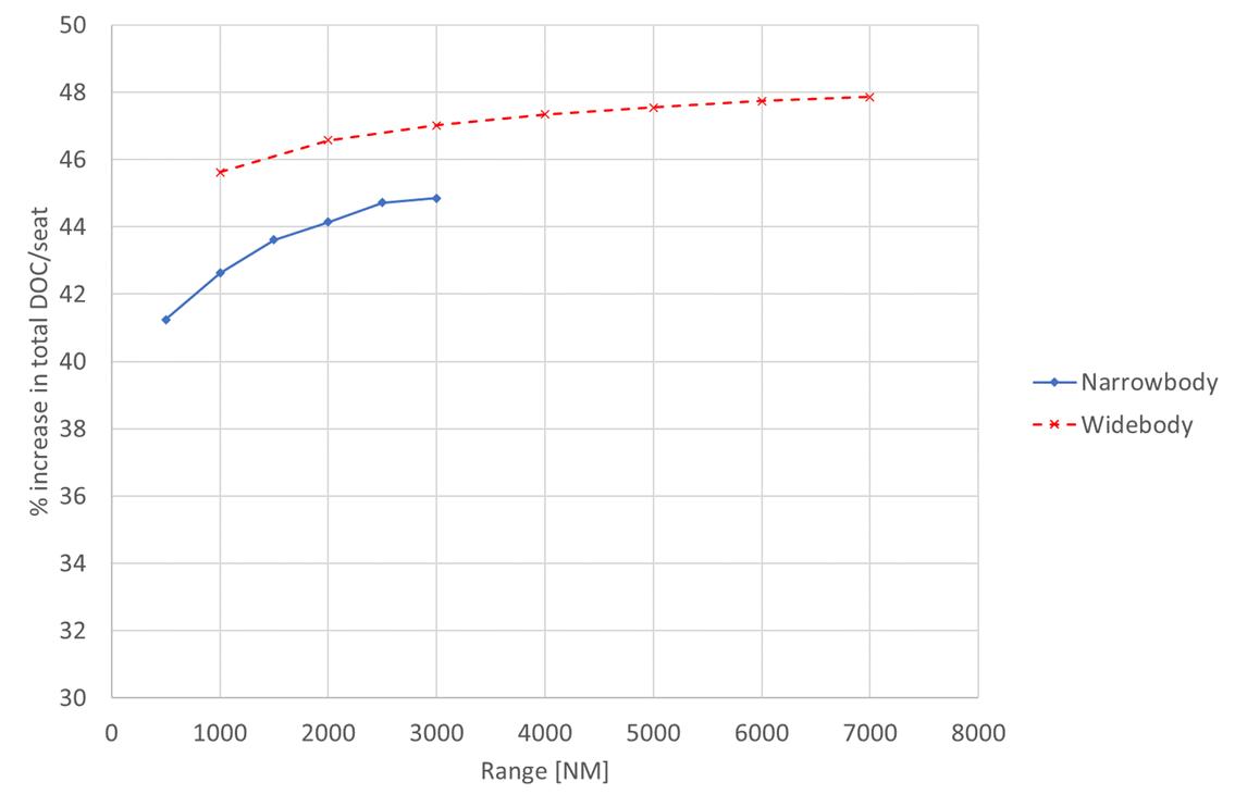 graph to show total DOC increase per passenger varies