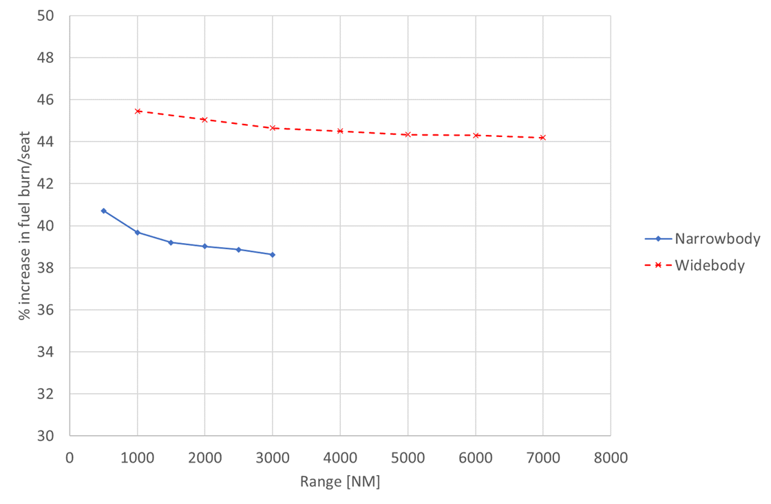 graph to show percentage increase in fuel burn